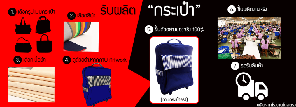 Vincent Marketing : customer's design Suitcase Document bag and Shopping bag